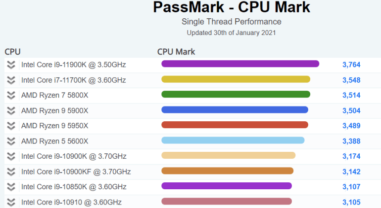 Процессор Intel Core i9-11900K (Rocket Lake-S) установил рекорд в однопоточном тесте PassMark